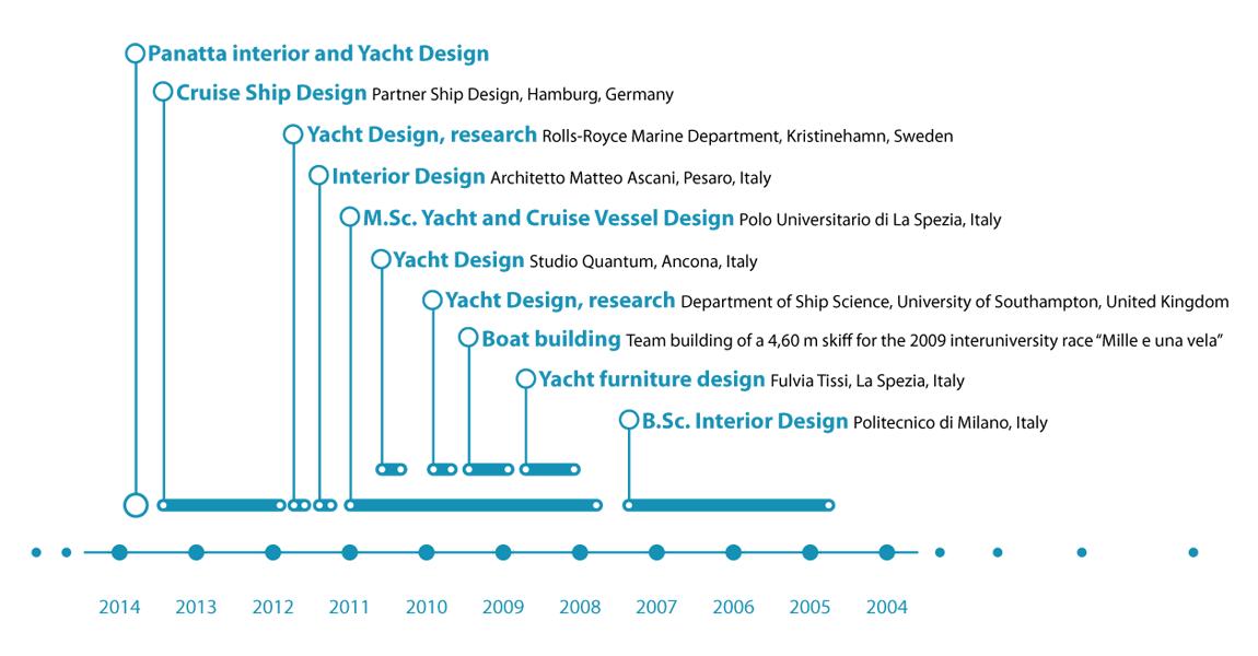 Panatta interior and yacht design curriculum vitae